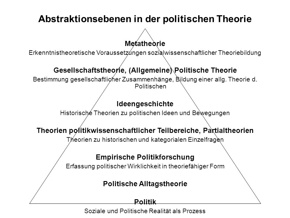 Abstraktionsebenen in der politischen Theorie