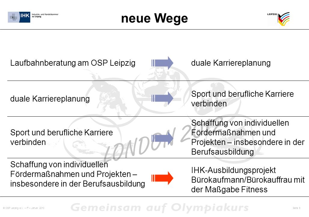 neue Wege Laufbahnberatung am OSP Leipzig duale Karriereplanung