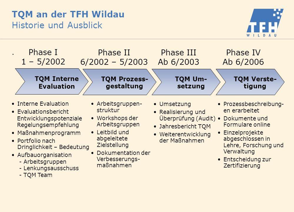 TQM an der TFH Wildau Historie und Ausblick