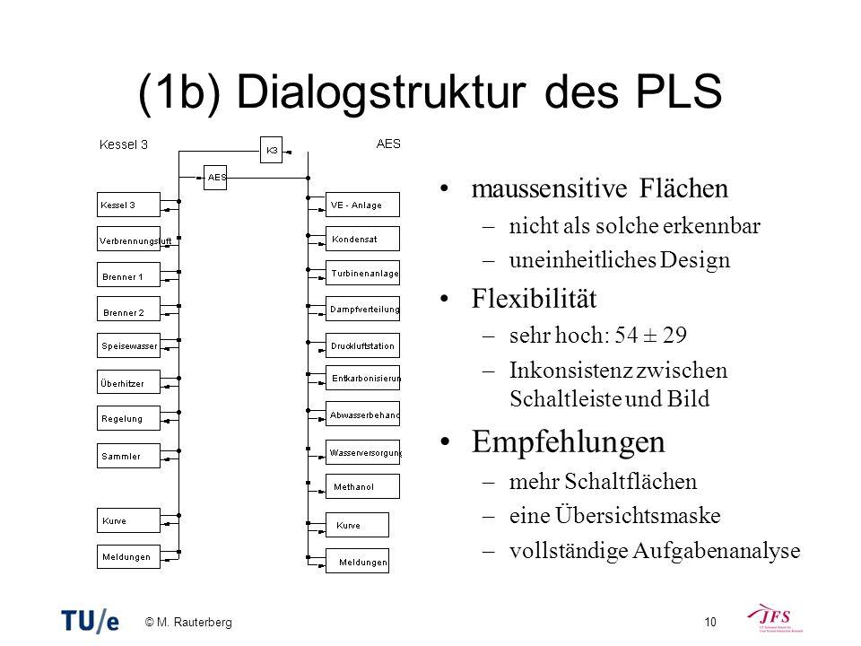 (1b) Dialogstruktur des PLS