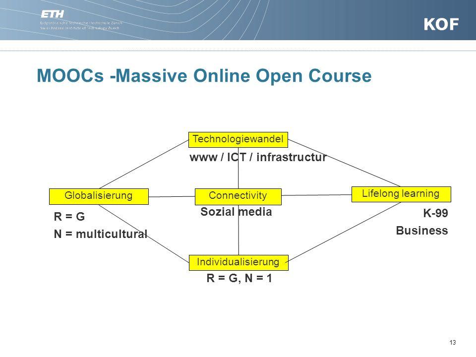MOOCs -Massive Online Open Course
