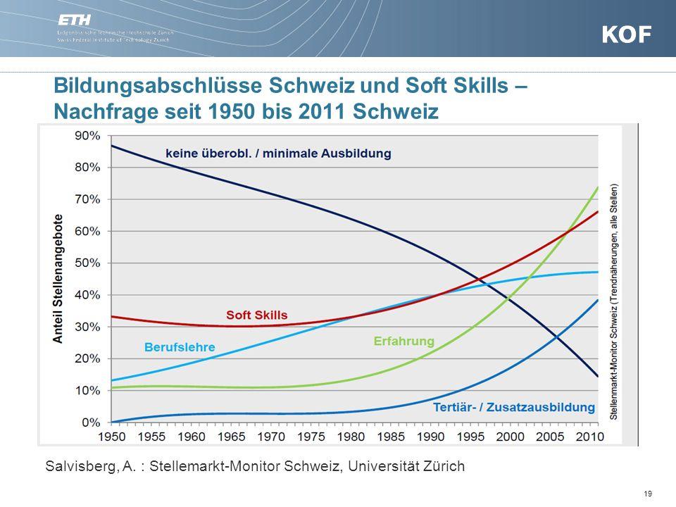 Bildungsabschlüsse Schweiz und Soft Skills – Nachfrage seit 1950 bis 2011 Schweiz