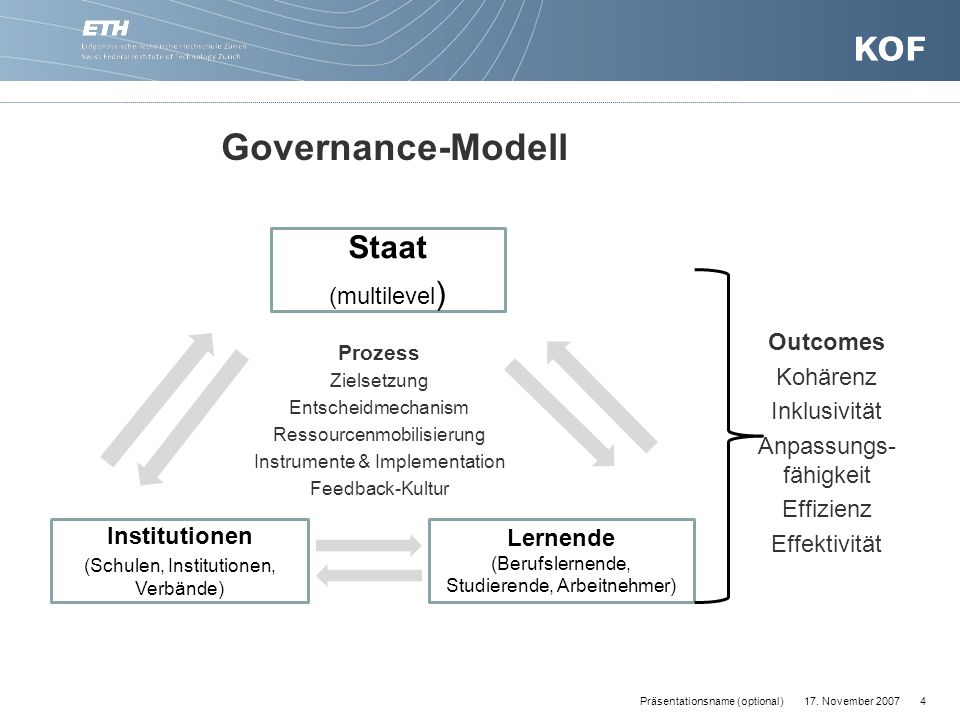 Governance-Modell Staat (multilevel) Outcomes Kohärenz Inklusivität