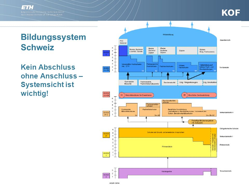 Bildungssystem Schweiz Kein Abschluss ohne Anschluss – Systemsicht ist wichtig!