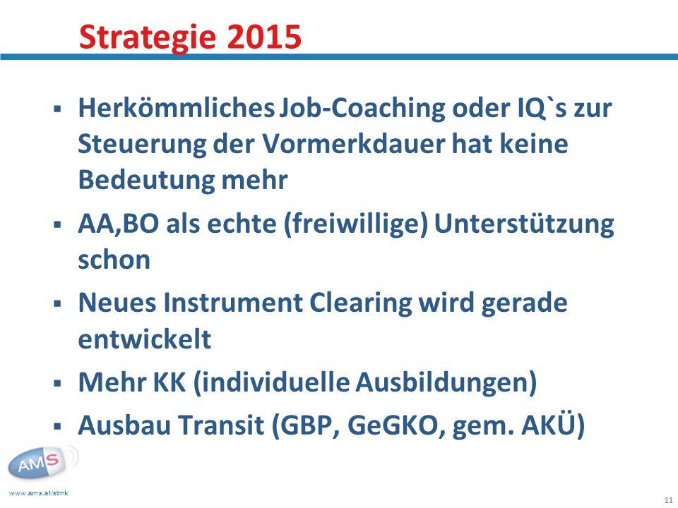 Strategie 2015 Herkömmliches Job-Coaching oder IQ`s zur Steuerung der Vormerkdauer hat keine Bedeutung mehr.
