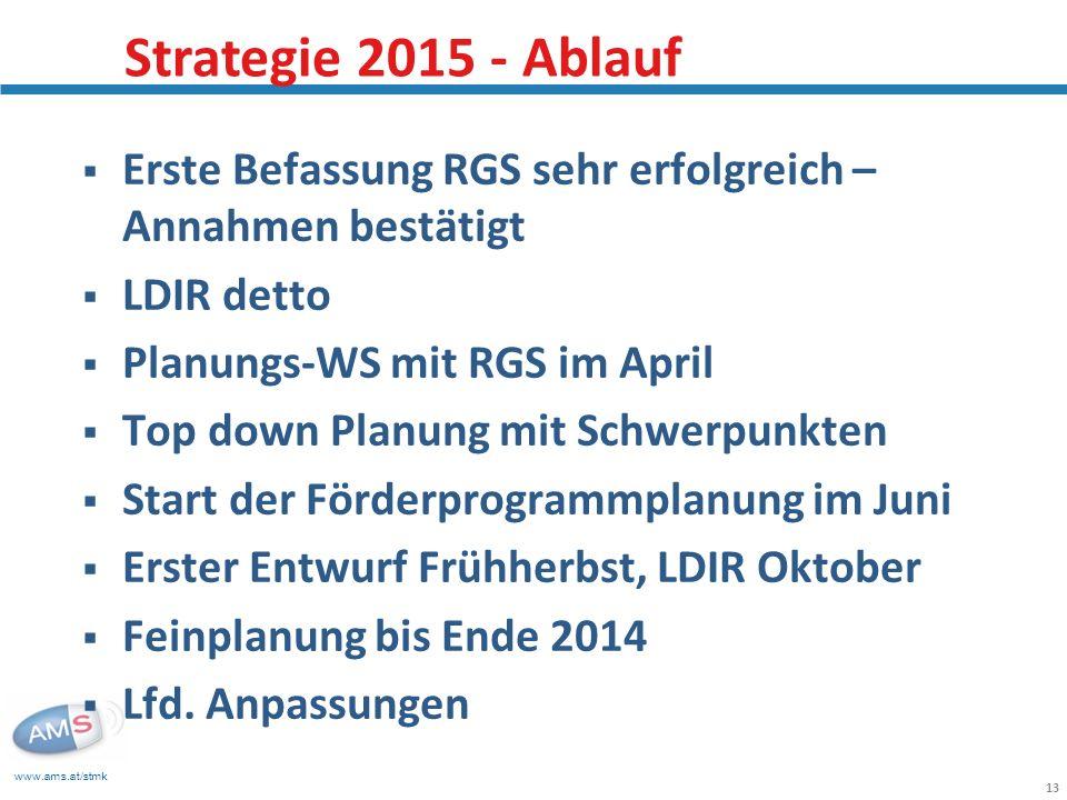 Strategie 2015 - Ablauf Erste Befassung RGS sehr erfolgreich – Annahmen bestätigt. LDIR detto. Planungs-WS mit RGS im April.