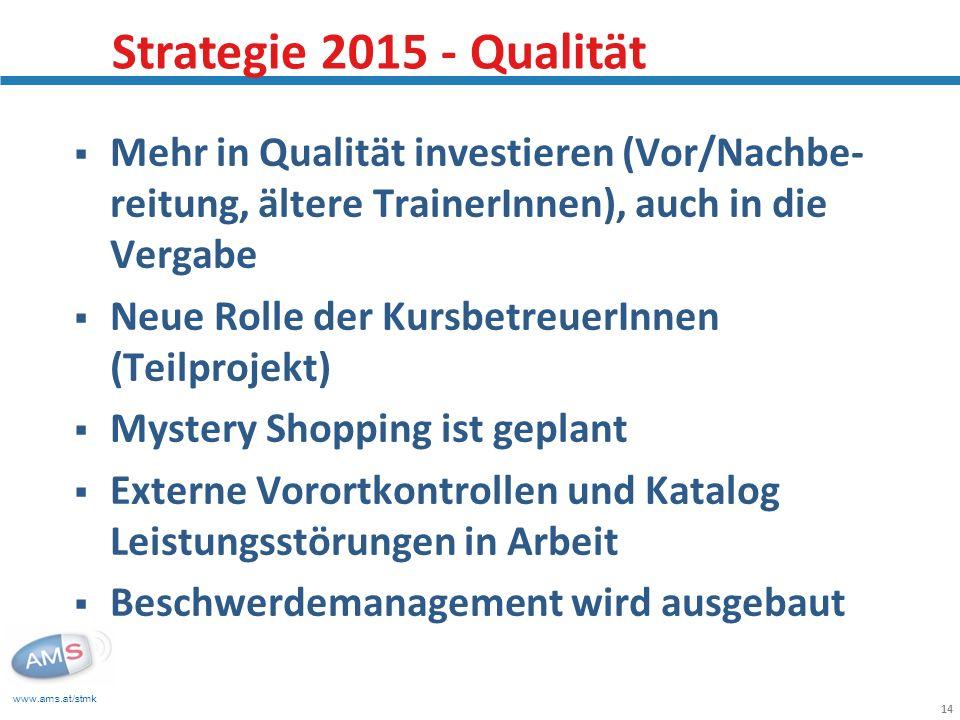 Strategie 2015 - Qualität Mehr in Qualität investieren (Vor/Nachbe-reitung, ältere TrainerInnen), auch in die Vergabe.