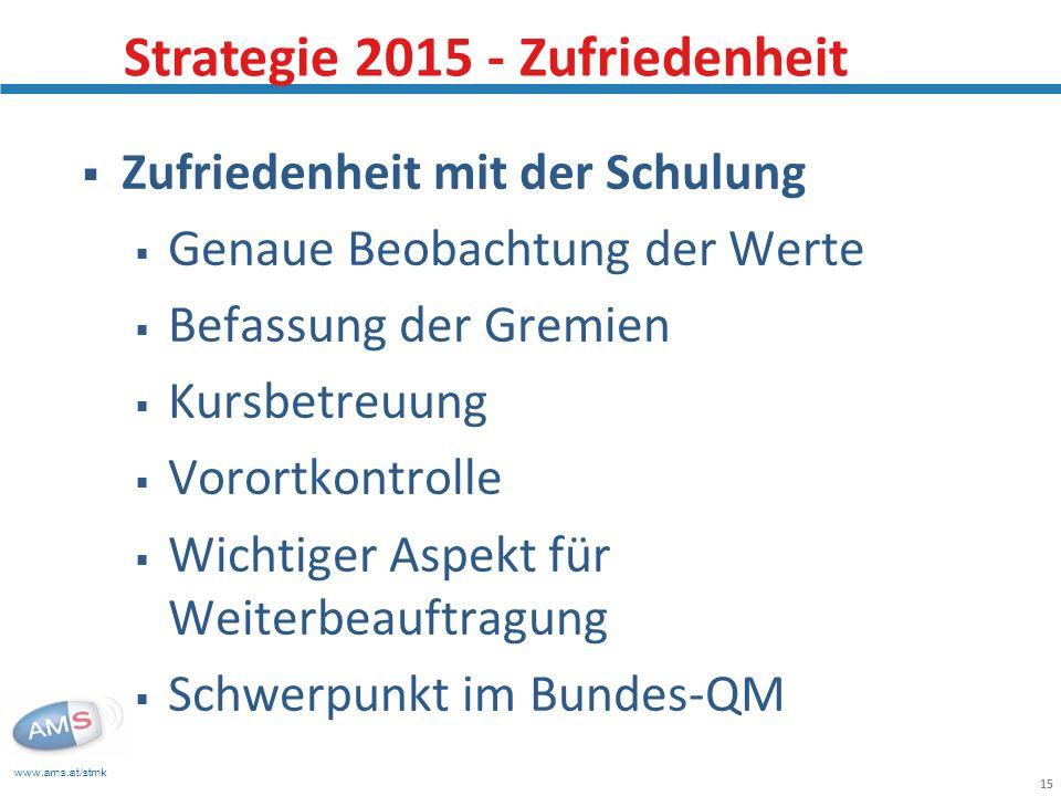 Strategie 2015 - Zufriedenheit