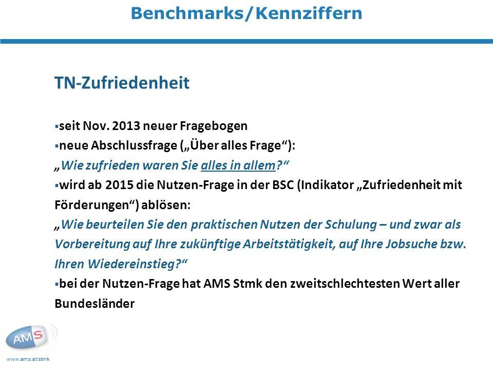 Benchmarks/Kennziffern