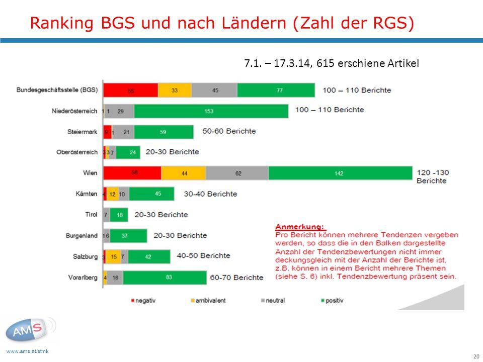 Ranking BGS und nach Ländern (Zahl der RGS)