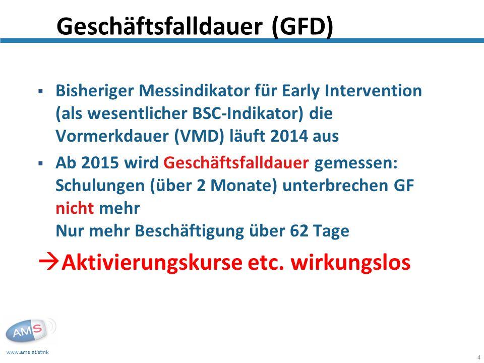 Geschäftsfalldauer (GFD)