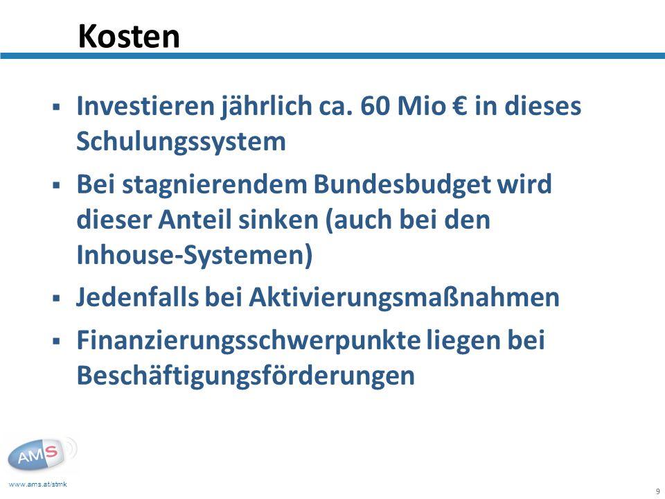 Kosten Investieren jährlich ca. 60 Mio € in dieses Schulungssystem
