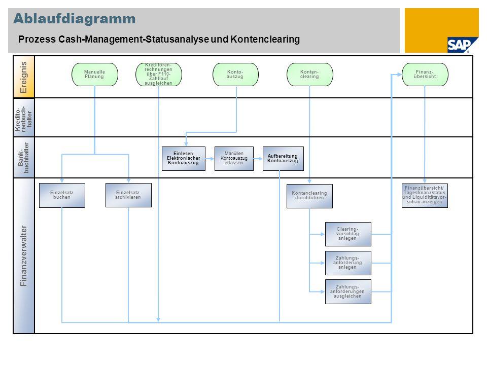 Ablaufdiagramm Prozess Cash-Management-Statusanalyse und Kontenclearing. Ereignis. Manuelle. Planung.