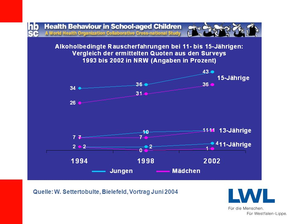 Quelle: W. Settertobulte, Bielefeld, Vortrag Juni 2004