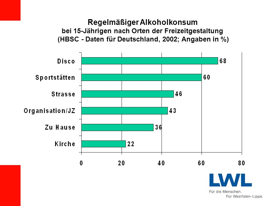 Regelmäßiger Alkoholkonsum