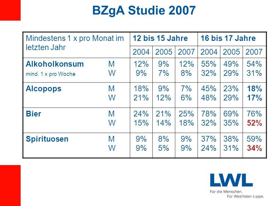 BZgA Studie 2007 Mindestens 1 x pro Monat im letzten Jahr