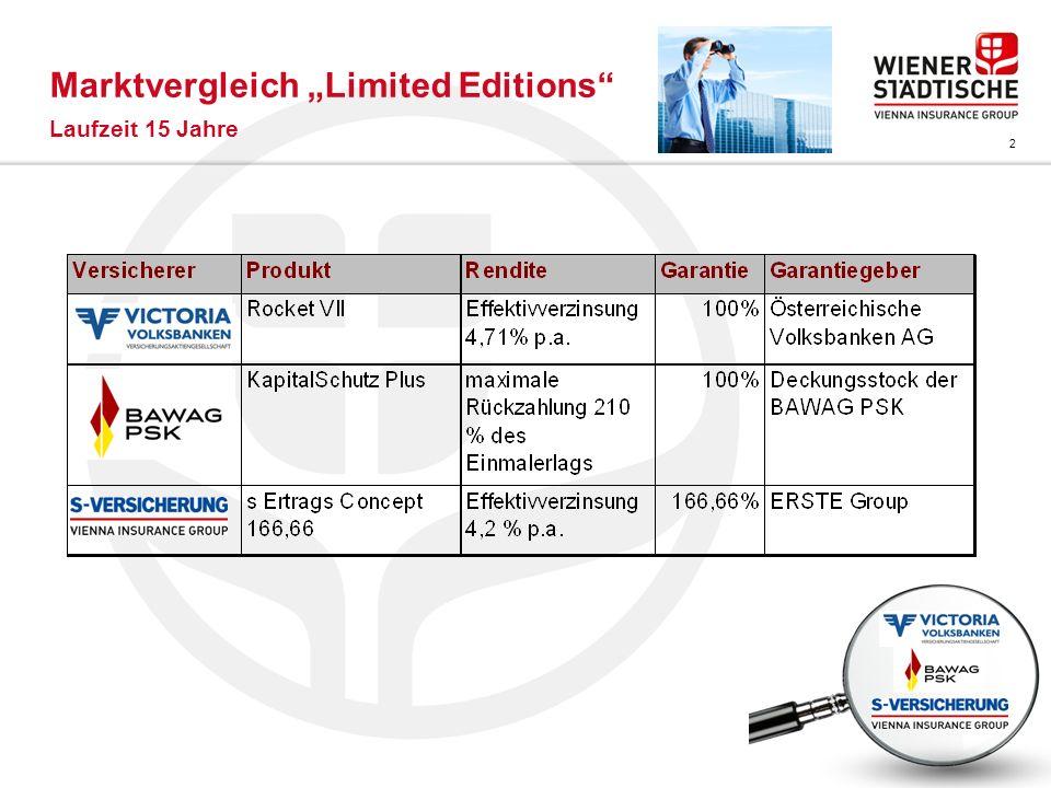 """Marktvergleich """"Limited Editions"""