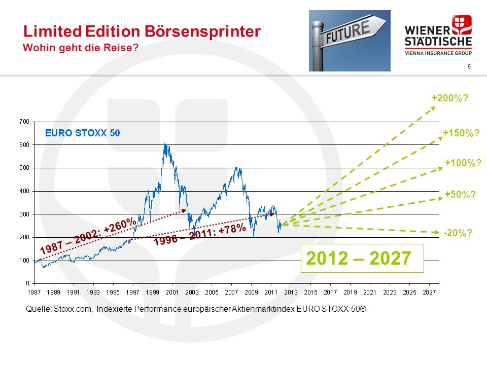 Limited Edition Börsensprinter Wohin geht die Reise