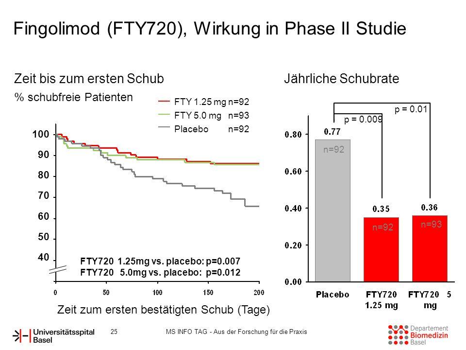 Fingolimod (FTY720), Wirkung in Phase II Studie