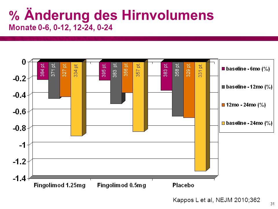 % Änderung des Hirnvolumens Monate 0-6, 0-12, 12-24, 0-24