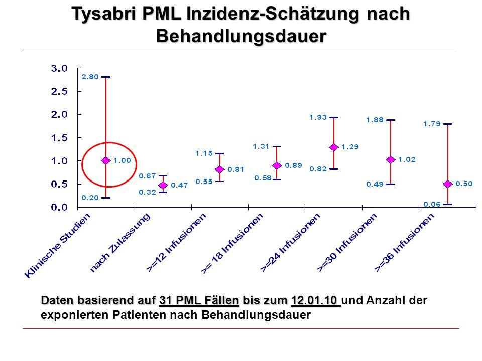 Tysabri PML Inzidenz-Schätzung nach Behandlungsdauer