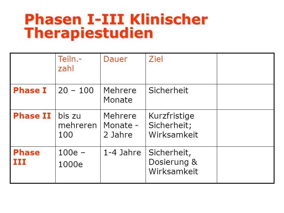Phasen I-III Klinischer Therapiestudien