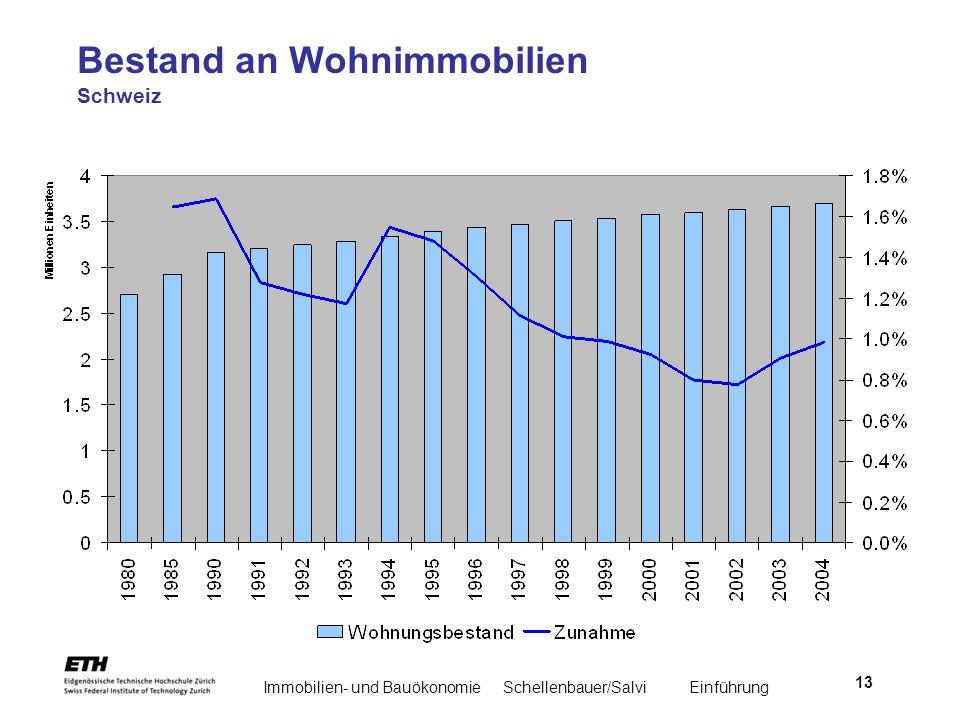 Bestand an Wohnimmobilien Schweiz