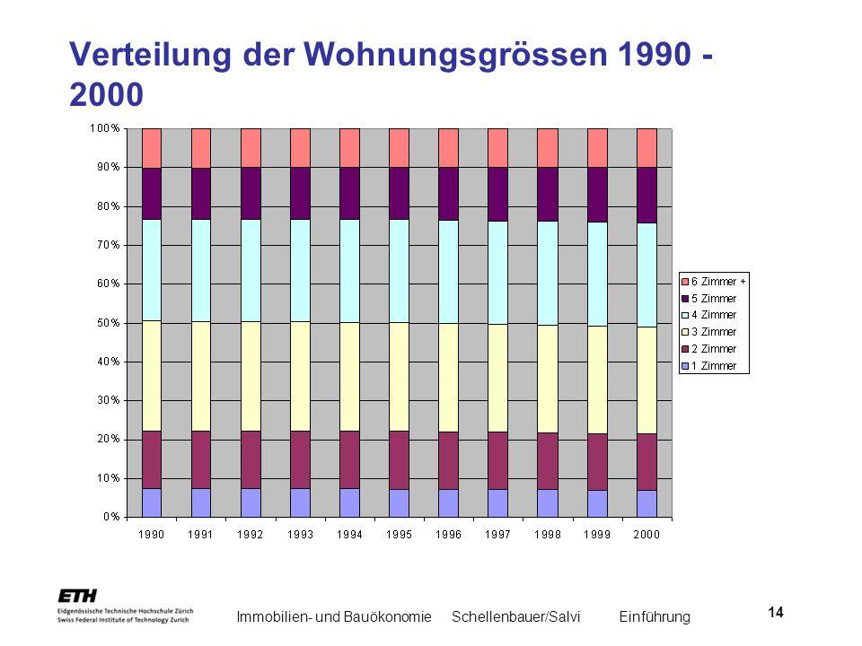 Verteilung der Wohnungsgrössen 1990 - 2000