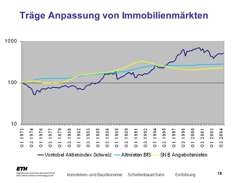 Träge Anpassung von Immobilienmärkten