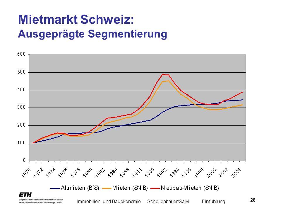Mietmarkt Schweiz: Ausgeprägte Segmentierung