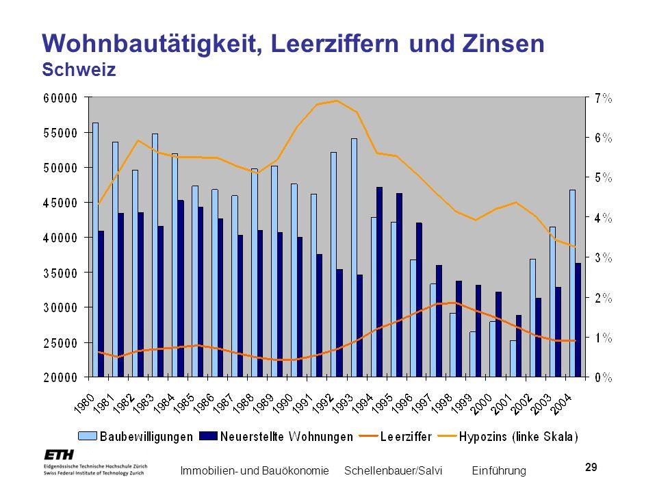 Wohnbautätigkeit, Leerziffern und Zinsen Schweiz