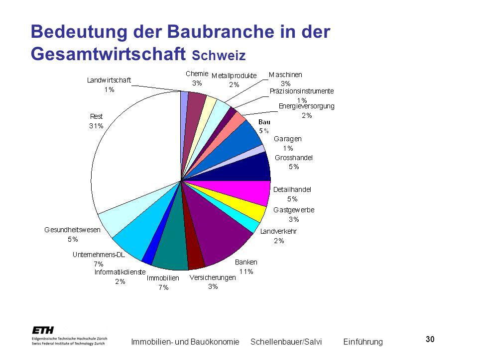 Bedeutung der Baubranche in der Gesamtwirtschaft Schweiz