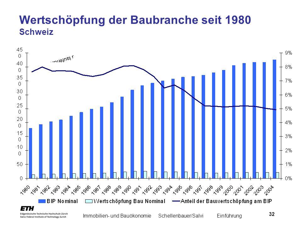 Wertschöpfung der Baubranche seit 1980 Schweiz