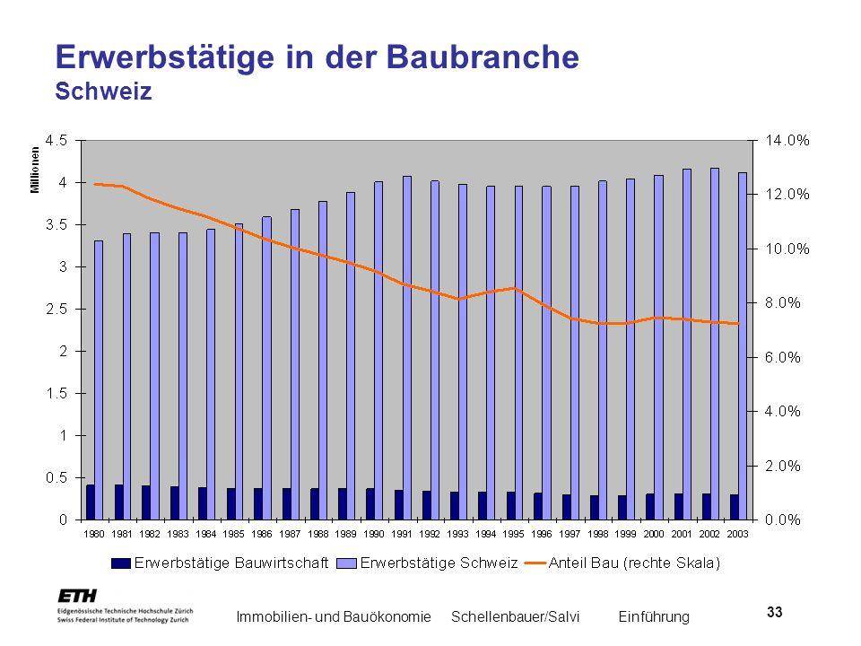Erwerbstätige in der Baubranche Schweiz
