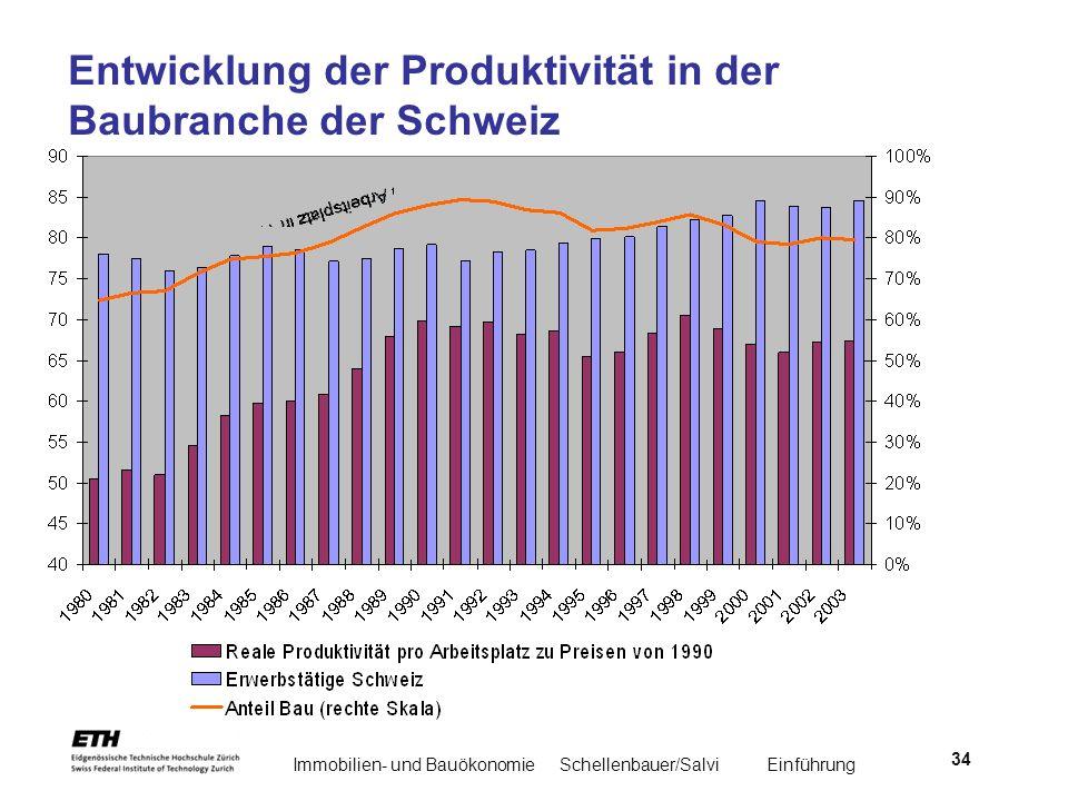 Entwicklung der Produktivität in der Baubranche der Schweiz