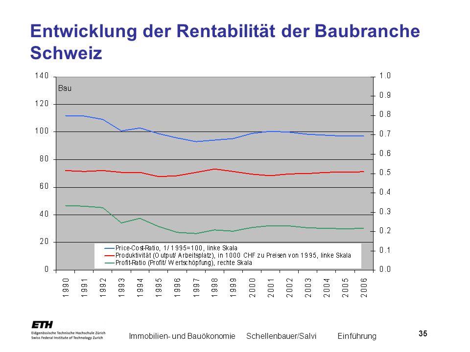 Entwicklung der Rentabilität der Baubranche Schweiz