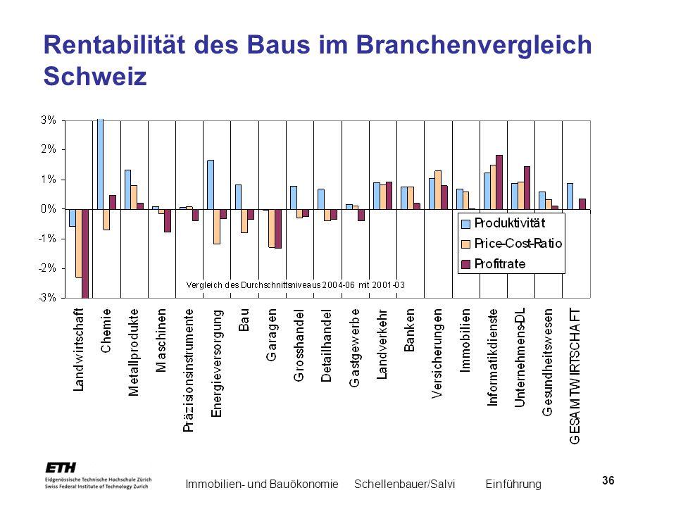 Rentabilität des Baus im Branchenvergleich Schweiz