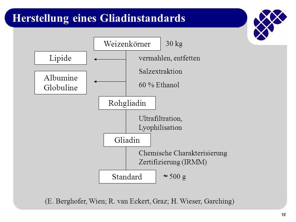 Herstellung eines Gliadinstandards