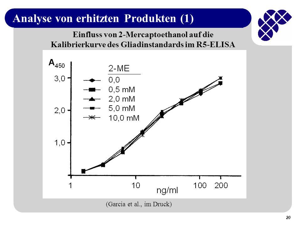 Analyse von erhitzten Produkten (1)