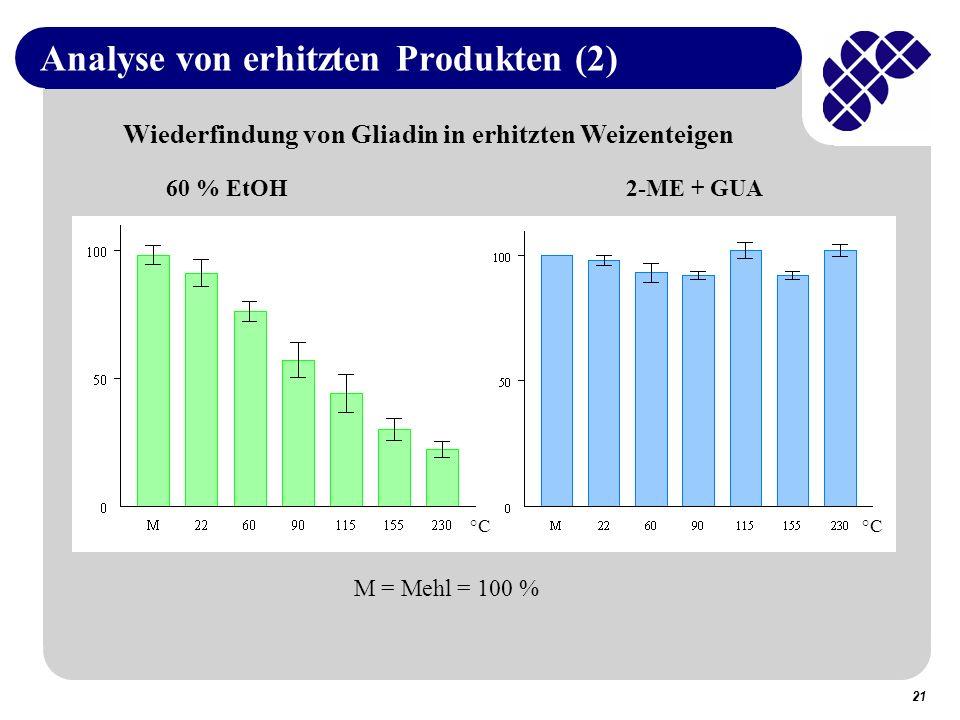Analyse von erhitzten Produkten (2)