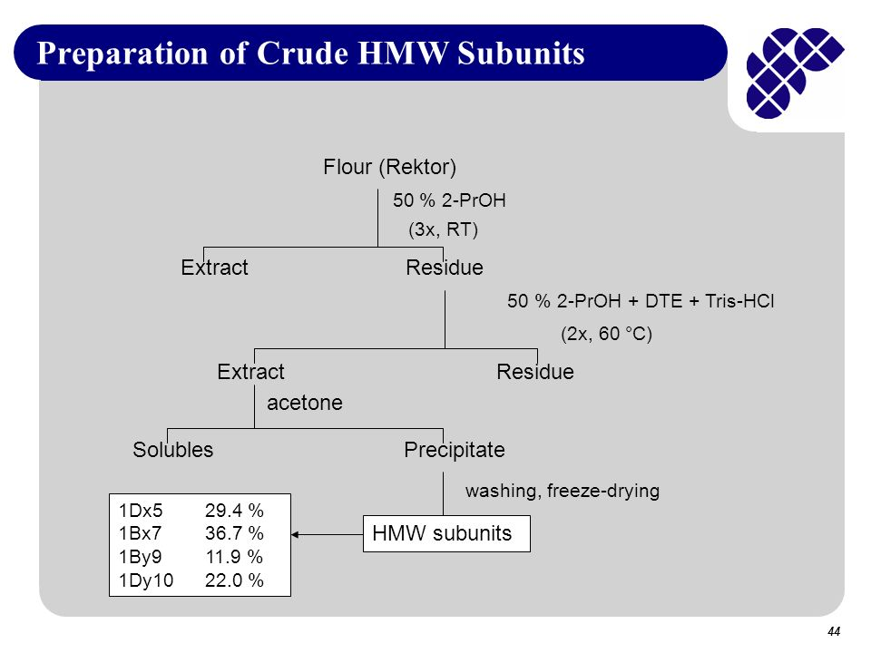 Preparation of Crude HMW Subunits