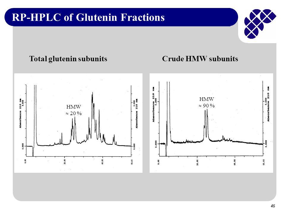 RP-HPLC of Glutenin Fractions