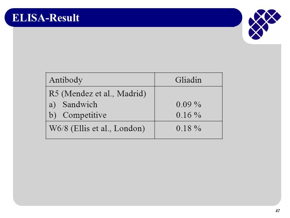 ELISA-Result Antibody Gliadin