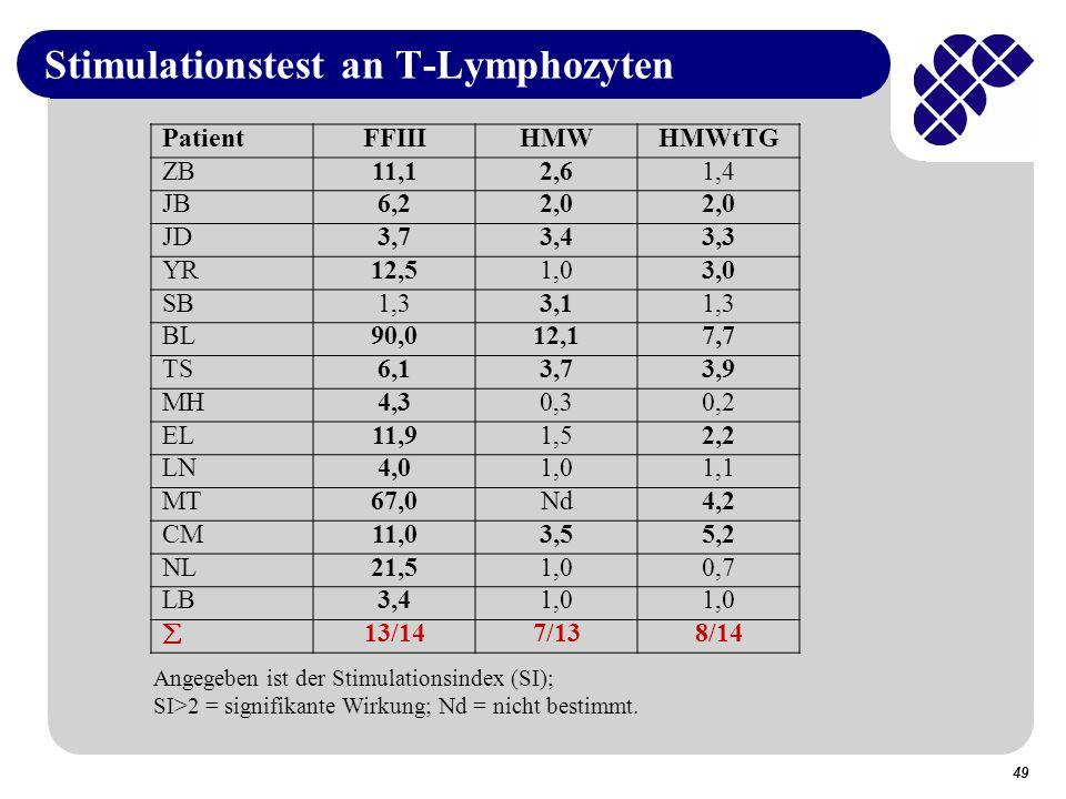 Stimulationstest an T-Lymphozyten