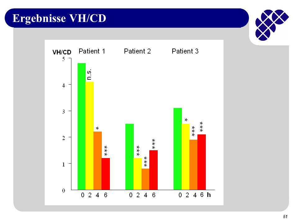 Ergebnisse VH/CD 51