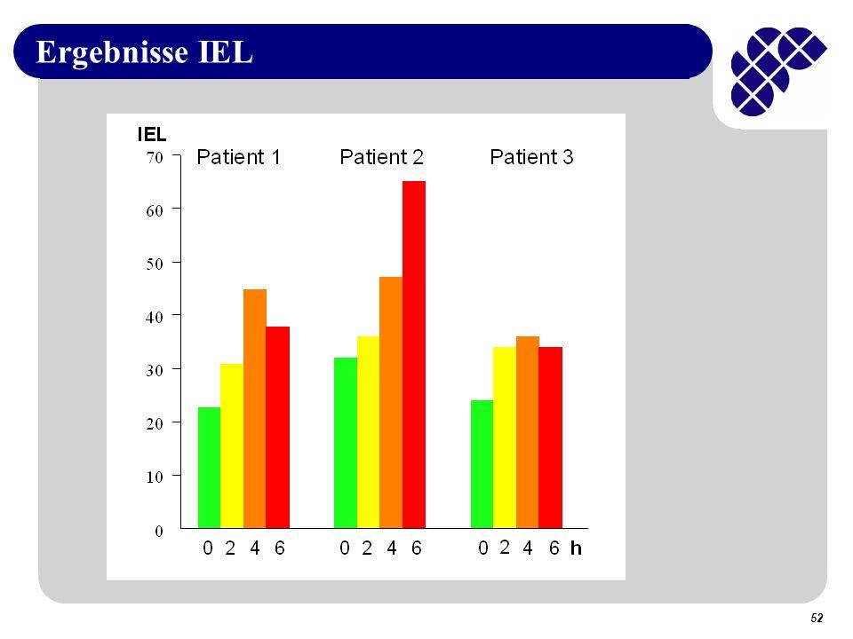Ergebnisse IEL 52