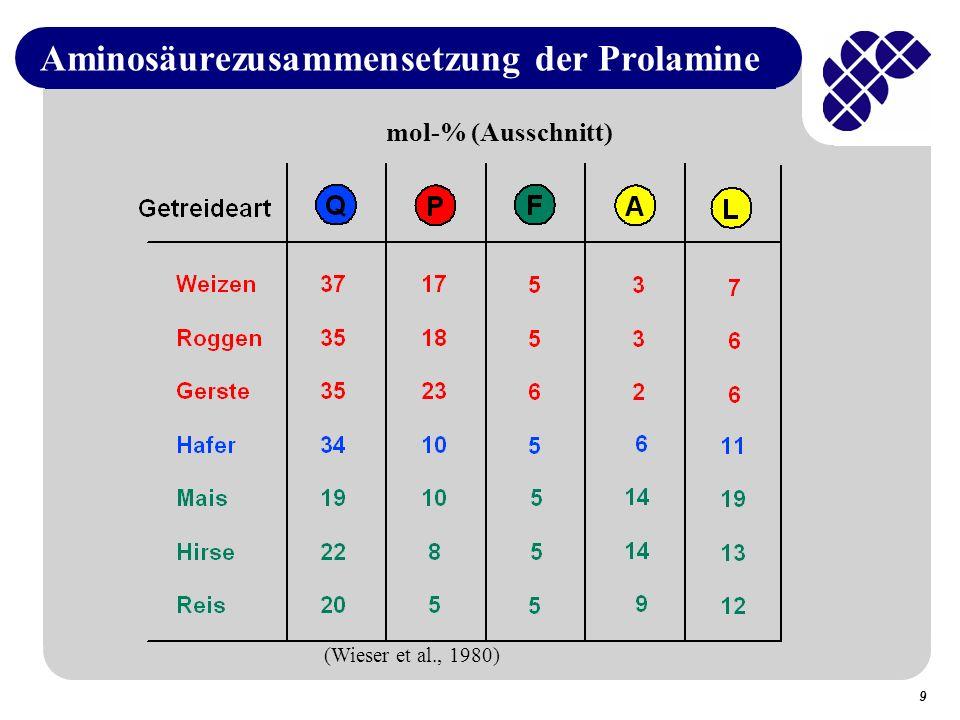 Aminosäurezusammensetzung der Prolamine