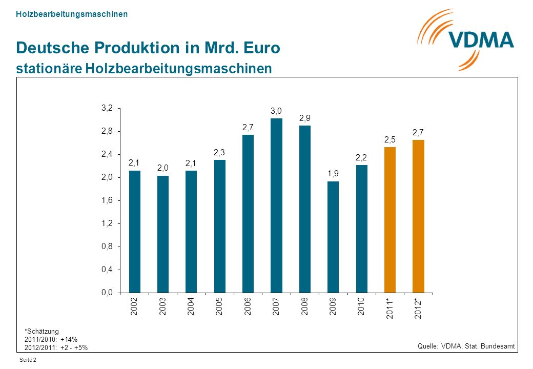 Deutsche Produktion in Mrd. Euro stationäre Holzbearbeitungsmaschinen