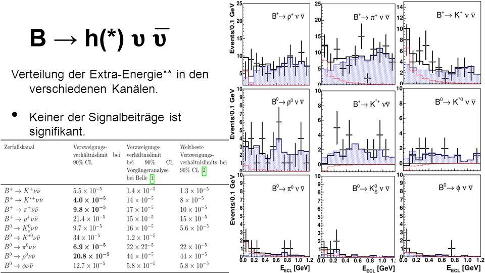 B → h(*) 𝛖 𝛖 Verteilung der Extra-Energie** in den verschiedenen Kanälen. Keiner der Signalbeiträge ist signifikant.