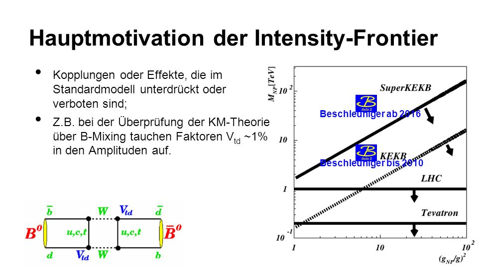 Hauptmotivation der Intensity-Frontier